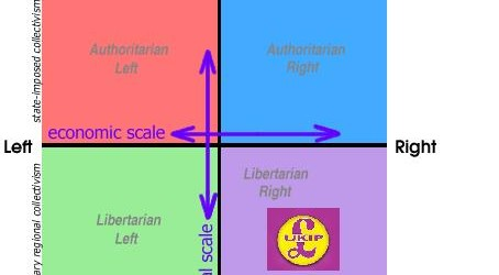 UKIP: Yet Again The Only Home For Libertarians