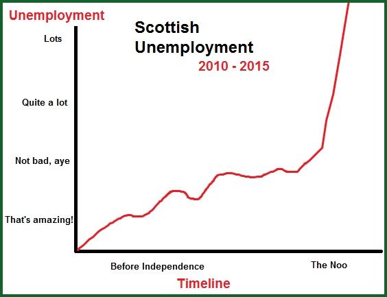 scottish unemployment