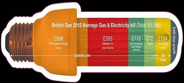 Energy Costs & Profits