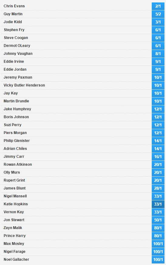 next top gear presenter odds